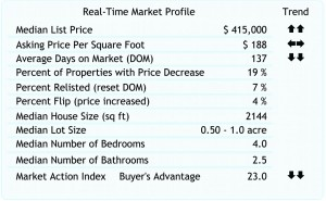 Escondido Real Estate Trends as of 11-20-2009.