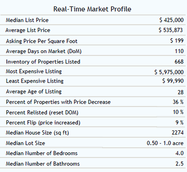 Escondido Homes Market Statistics