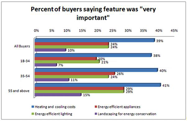 Home buyers like energy efficient features for Energy efficient house features