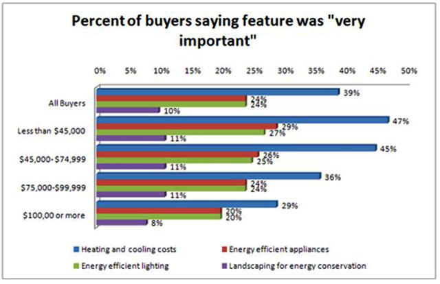 Home Buyers Like Energy Efficient Features