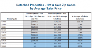 San Diego Homes-Hot & Cold Zip Codes
