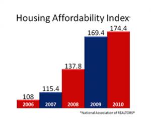 housing affordability index